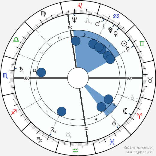Pierre Salinger wikipedie, horoscope, astrology, instagram