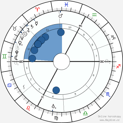Pierre Teilhard De Chardin wikipedie, horoscope, astrology, instagram
