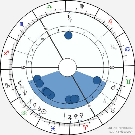 Pierrette Favart wikipedie, horoscope, astrology, instagram