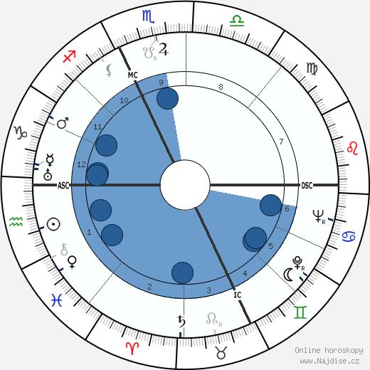 Pietro Buscaglia wikipedie, horoscope, astrology, instagram