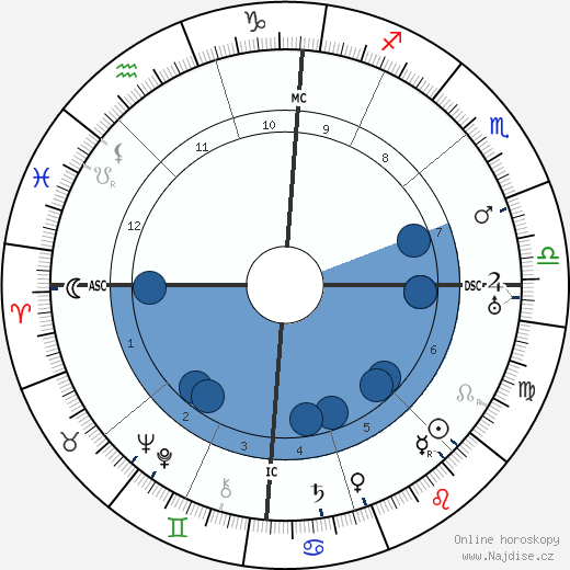 Pietro Ubaldi wikipedie, horoscope, astrology, instagram