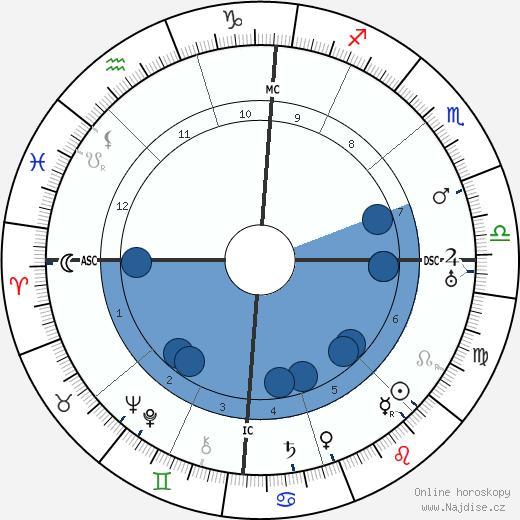 Pietro Ubaldi wikipedie, horoscope, astrology, instagram