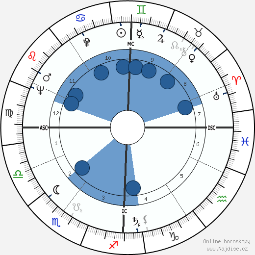 Pinchas Sadeh wikipedie, horoscope, astrology, instagram