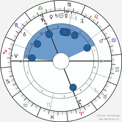 Pink wikipedie, horoscope, astrology, instagram