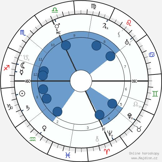 Pio Baroja wikipedie, horoscope, astrology, instagram