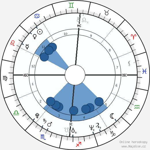 Pio Marmaï wikipedie, horoscope, astrology, instagram