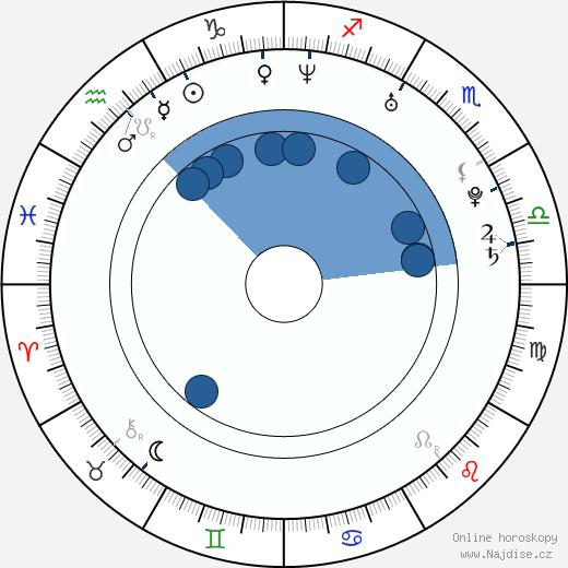 Pitbull wikipedie, horoscope, astrology, instagram