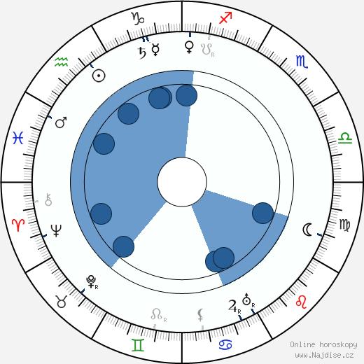 Pjotr Čardynin wikipedie, horoscope, astrology, instagram