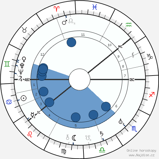 Pjotr Leonidovič Kapica wikipedie, horoscope, astrology, instagram