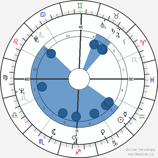 Plácido Domingo wikipedie, horoscope, astrology, instagram