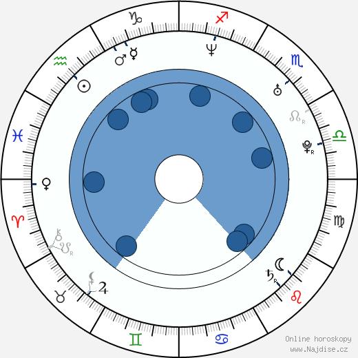 Pooja Kumar wikipedie, horoscope, astrology, instagram