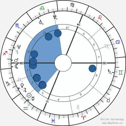 Portia de Rossi wikipedie, horoscope, astrology, instagram
