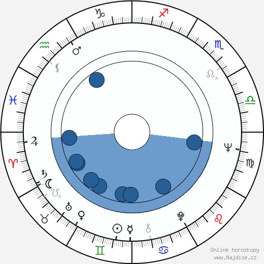 Prakash Mehra wikipedie, horoscope, astrology, instagram