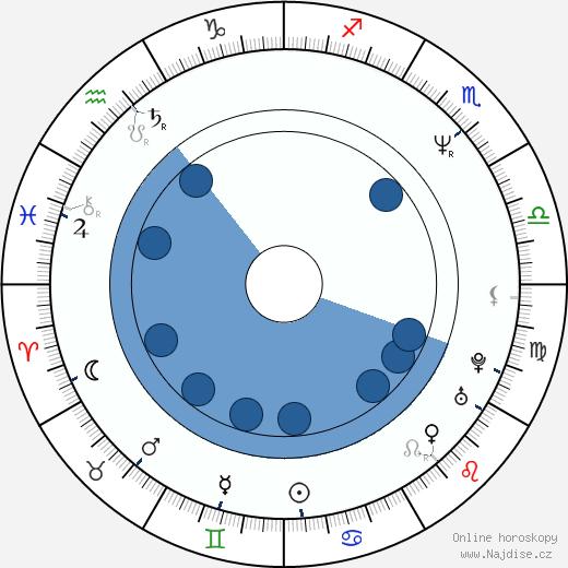 Preston A. Whitmore II wikipedie, horoscope, astrology, instagram