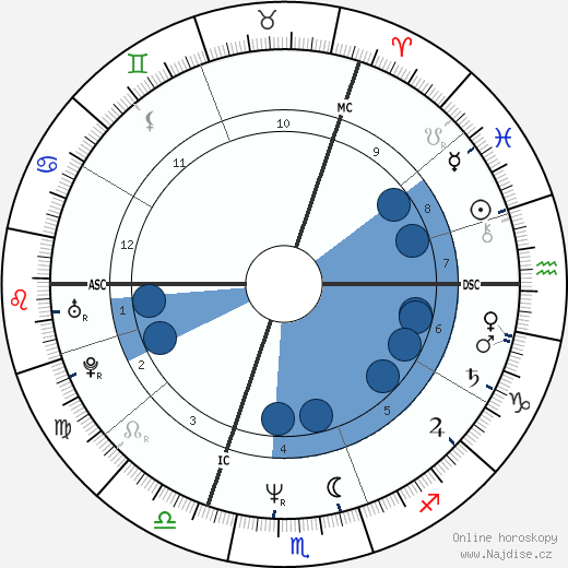princ Andrew wikipedie, horoscope, astrology, instagram