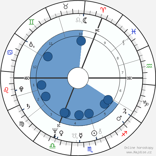 princ Charles wikipedie, horoscope, astrology, instagram