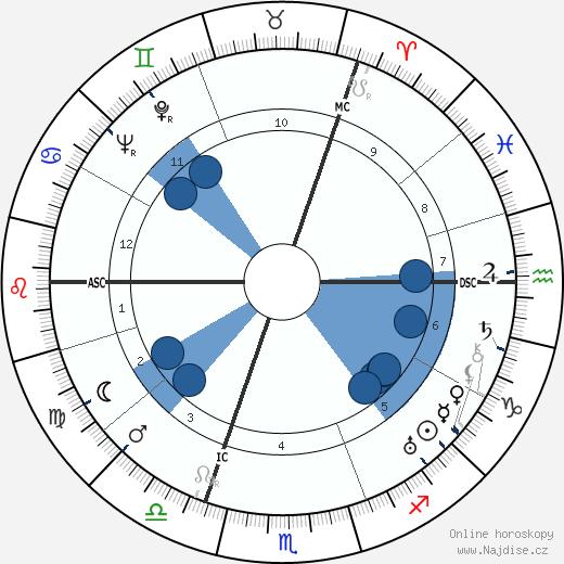 princ George - Vévoda z Kentu wikipedie, horoscope, astrology, instagram