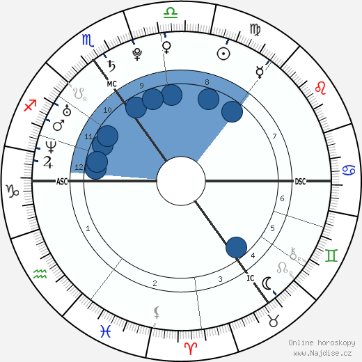 princ Harry wikipedie, horoscope, astrology, instagram