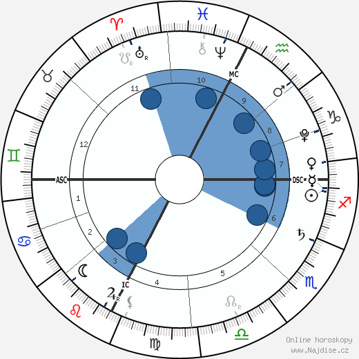 princ Jacques wikipedie, horoscope, astrology, instagram