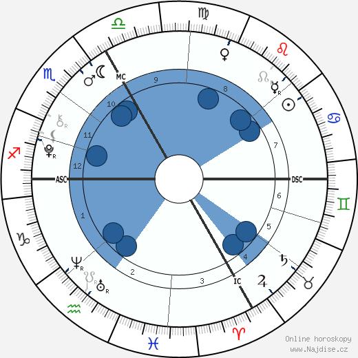 princezna Alexandra wikipedie, horoscope, astrology, instagram