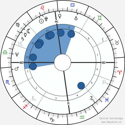 princezna Anna wikipedie, horoscope, astrology, instagram