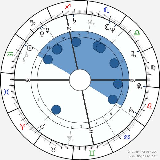 princezna Caroline wikipedie, horoscope, astrology, instagram
