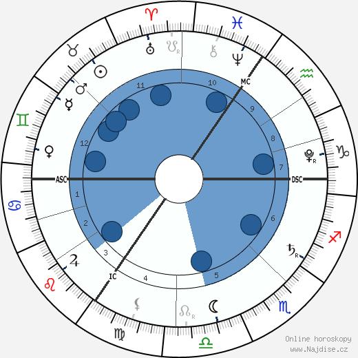 princezna Charlotte z Cambridge wikipedie, horoscope, astrology, instagram