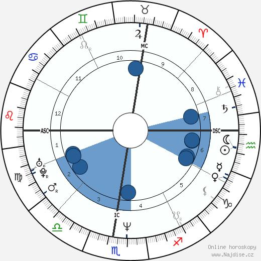 princezna Stephanie wikipedie, horoscope, astrology, instagram