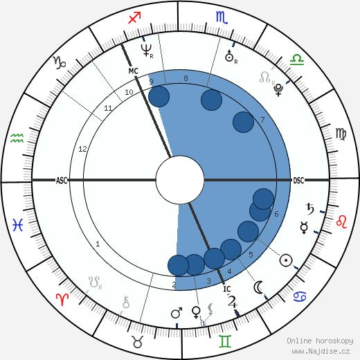 princezna Viktorie wikipedie, horoscope, astrology, instagram