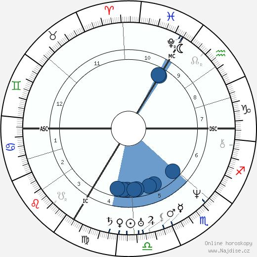 Prosper Mérimée wikipedie, horoscope, astrology, instagram