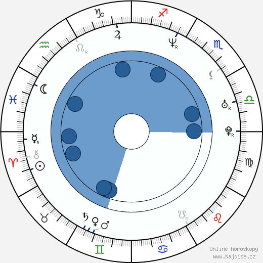 Q-Tip wikipedie, horoscope, astrology, instagram