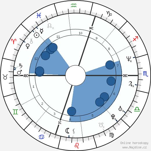 Queen Latifah wikipedie, horoscope, astrology, instagram