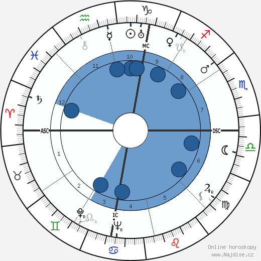 Quentin Jackson wikipedie, horoscope, astrology, instagram