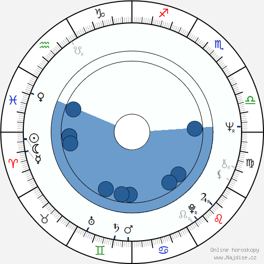R. Lee Ermey wikipedie, horoscope, astrology, instagram