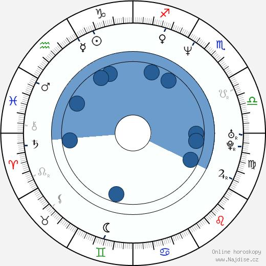 Rachael Harris wikipedie, horoscope, astrology, instagram