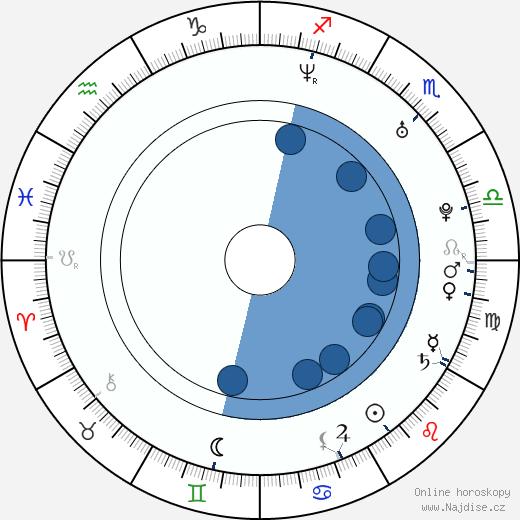 Rachel Coopes wikipedie, horoscope, astrology, instagram
