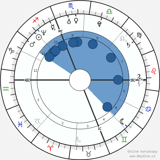 Rachel Entwistle wikipedie, horoscope, astrology, instagram