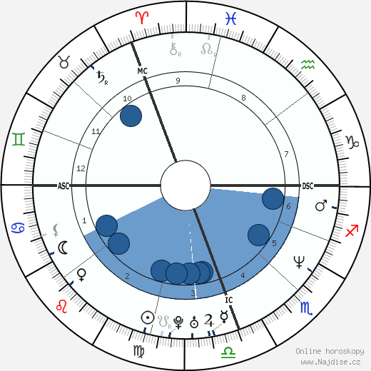 Rachel Hunter wikipedie, horoscope, astrology, instagram