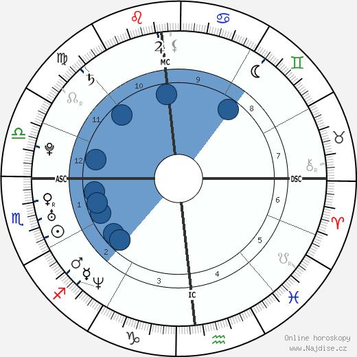 Rachel McAdams wikipedie, horoscope, astrology, instagram