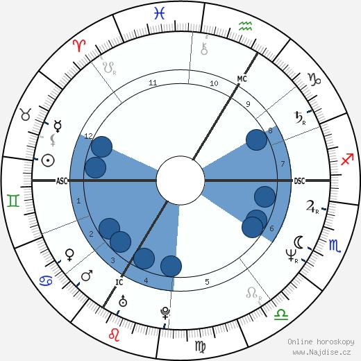Rachid Zaidi wikipedie, horoscope, astrology, instagram