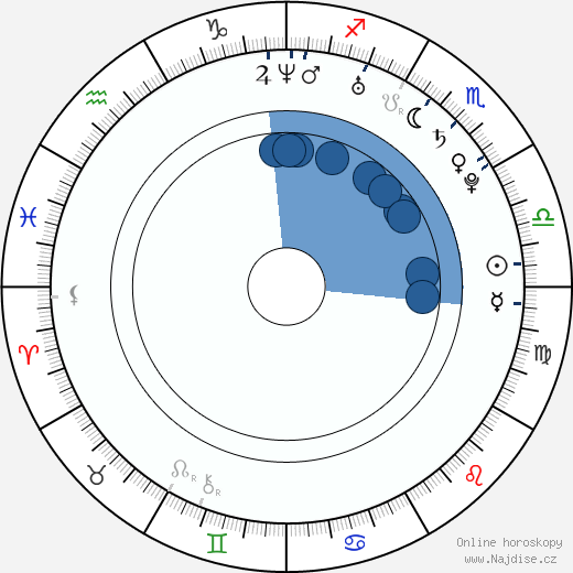 Radek Mach wikipedie, horoscope, astrology, instagram