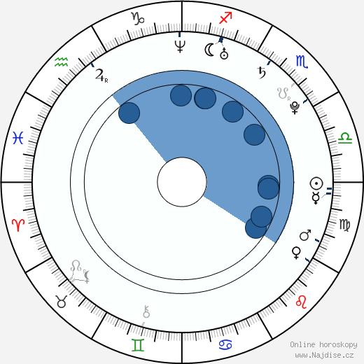 Radek Žantowský wikipedie, horoscope, astrology, instagram