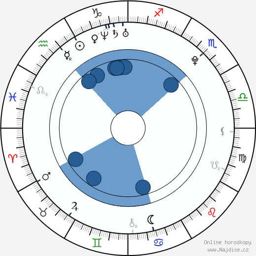 Radim Řezník wikipedie, horoscope, astrology, instagram