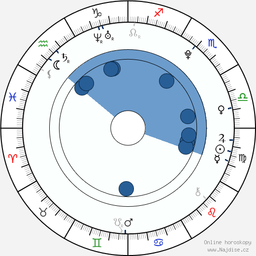Radim Šimek wikipedie, horoscope, astrology, instagram