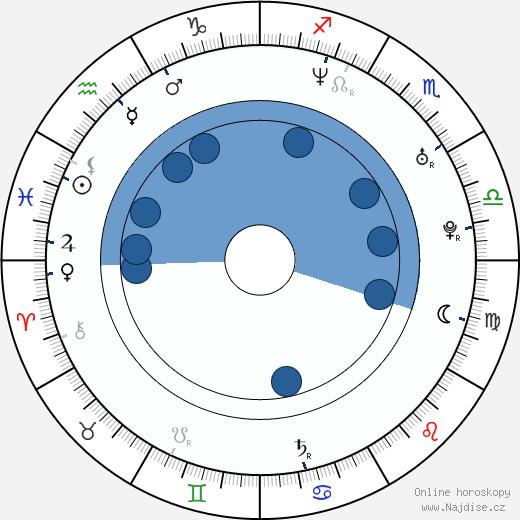 Radka Kovaříková wikipedie, horoscope, astrology, instagram