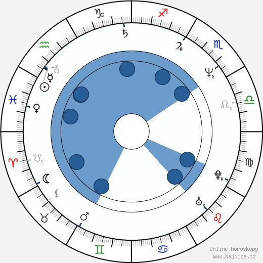 Radka Mayerová wikipedie, horoscope, astrology, instagram