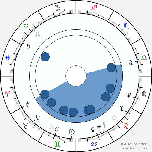 Radmila Radovanovic wikipedie, horoscope, astrology, instagram