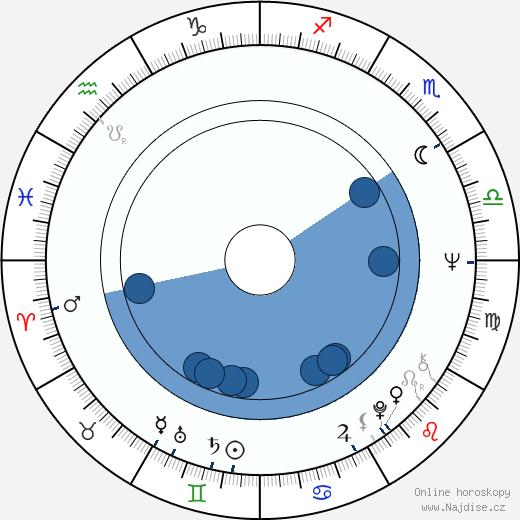 Radoslav Spassov wikipedie, horoscope, astrology, instagram