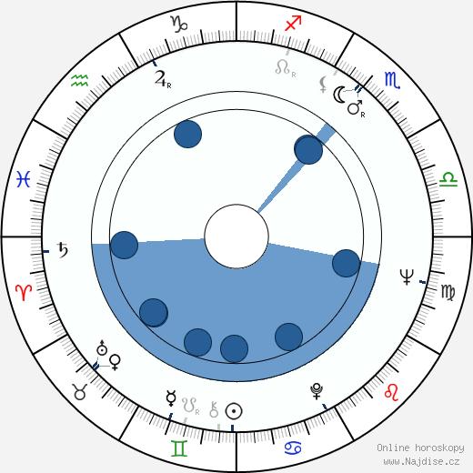 Radu Gabrea wikipedie, horoscope, astrology, instagram