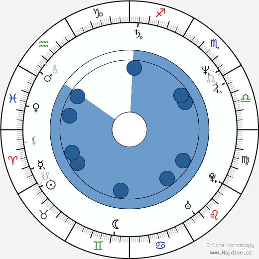 Radu Mihaileanu wikipedie, horoscope, astrology, instagram